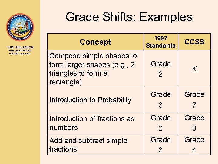 Grade Shifts: Examples TOM TORLAKSON State Superintendent of Public Instruction 1997 Standards CCSS Compose