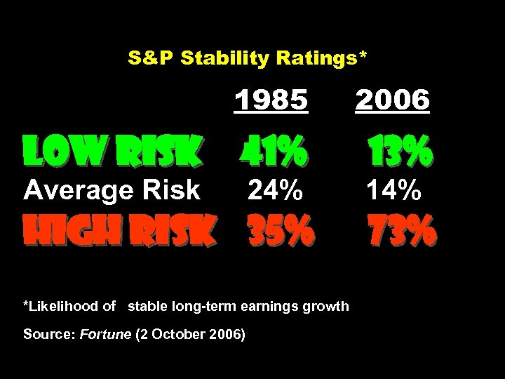 S&P Stability Ratings* 1985 2006 Low Risk 41% 13% Average Risk 14% 24% High