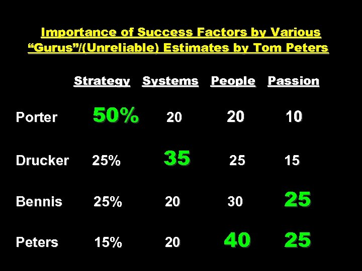 """Importance of Success Factors by Various """"Gurus""""/(Unreliable) Estimates by Tom Peters Strategy Systems People"""