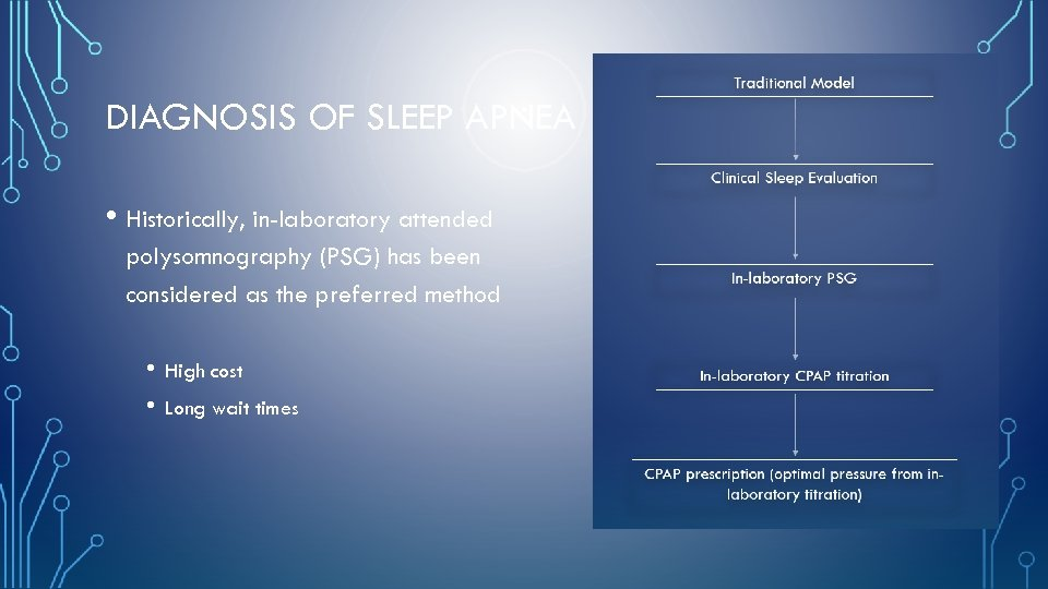 DIAGNOSIS OF SLEEP APNEA • Historically, in-laboratory attended polysomnography (PSG) has been considered as