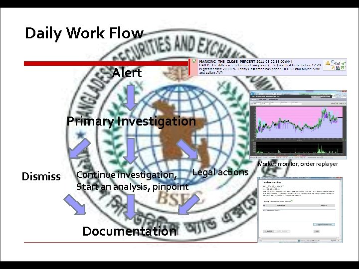 Daily Work Flow Alert Primary Investigation Dismiss Continue investigation, Legal actions Start an analysis,