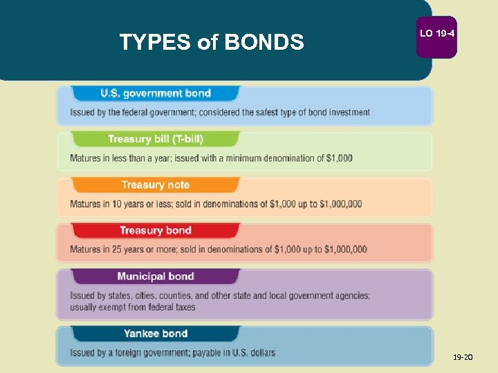 TYPES of BONDS LO 19 -4 19 -20