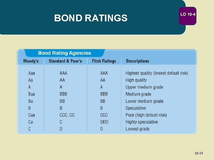BOND RATINGS LO 19 -4 19 -23