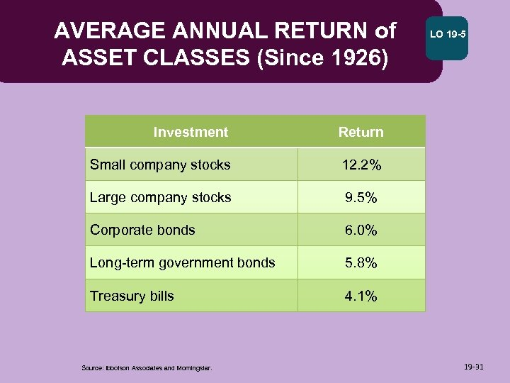 AVERAGE ANNUAL RETURN of ASSET CLASSES (Since 1926) Investment Return Small company stocks 12.