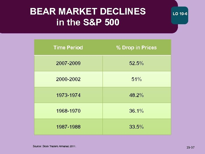 BEAR MARKET DECLINES in the S&P 500 Time Period % Drop in Prices 2007