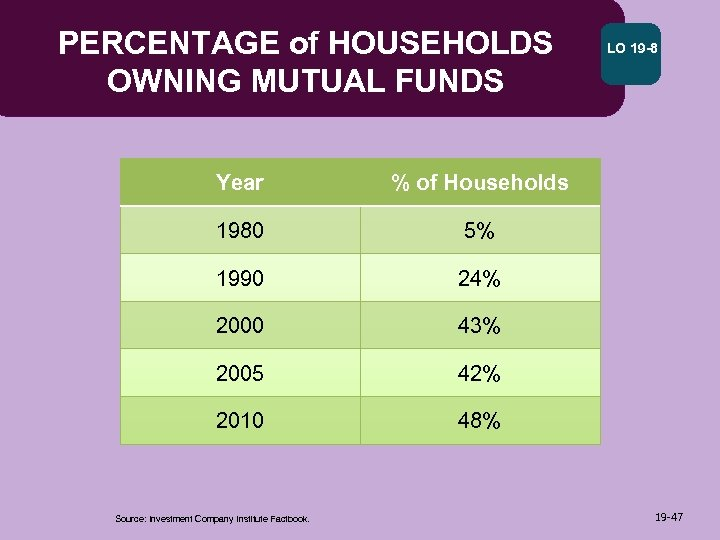 PERCENTAGE of HOUSEHOLDS OWNING MUTUAL FUNDS Year % of Households 1980 5% 1990 24%