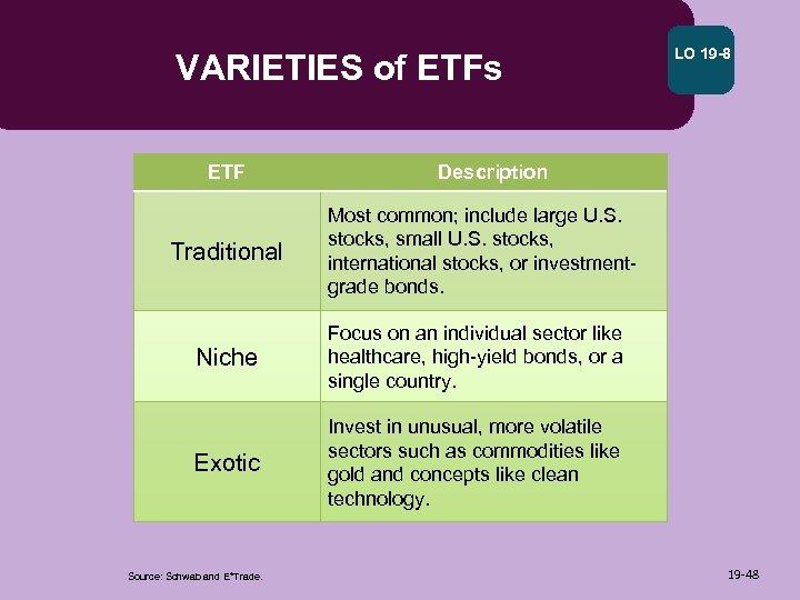 VARIETIES of ETFs ETF Traditional LO 19 -8 Description Most common; include large U.