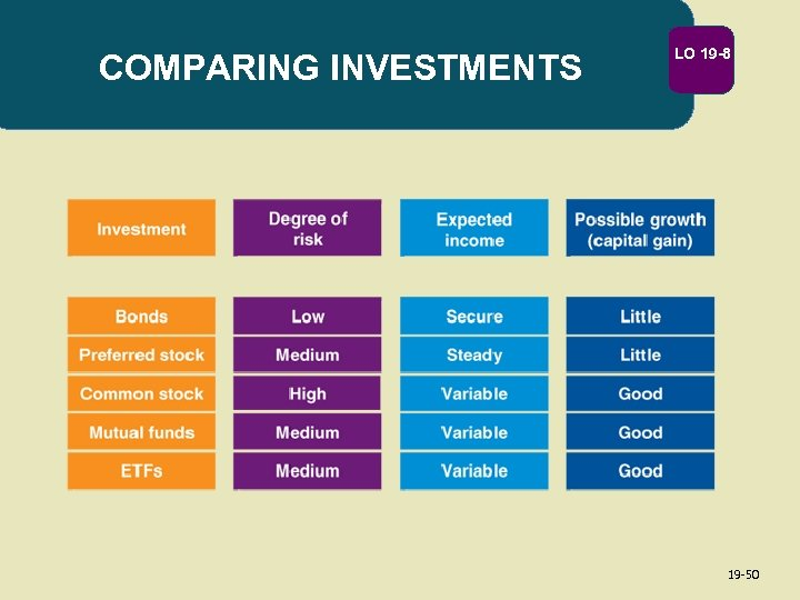 COMPARING INVESTMENTS LO 19 -8 19 -50