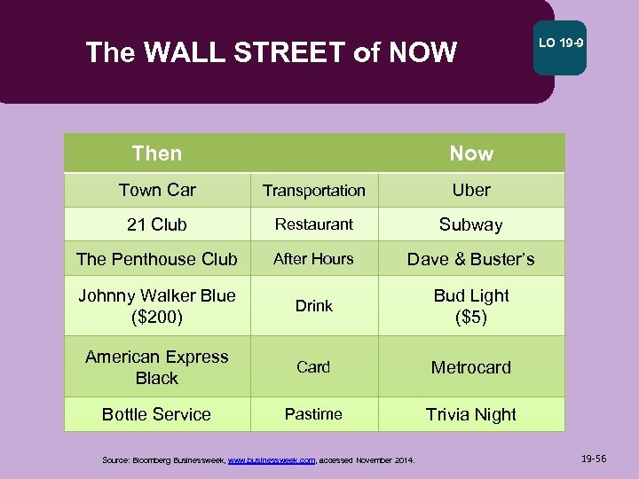 The WALL STREET of NOW Then LO 19 -9 Now Town Car Transportation Uber