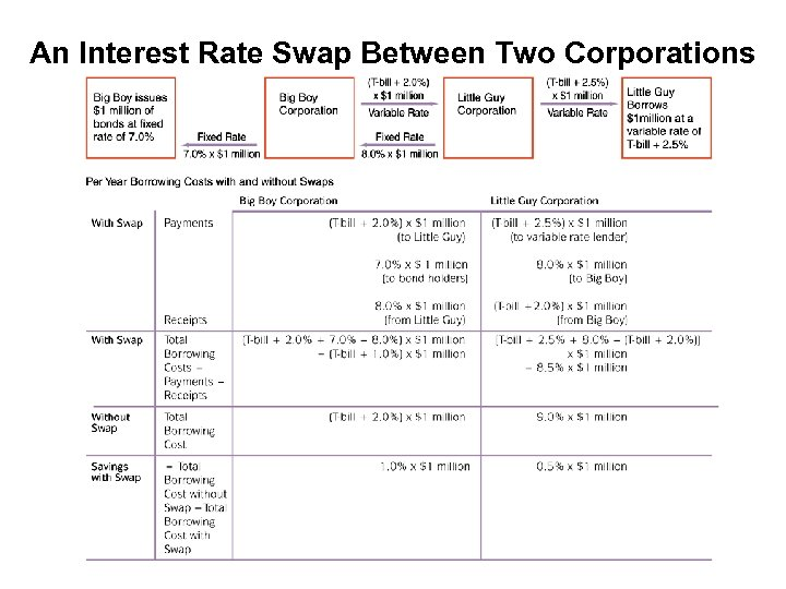 An Interest Rate Swap Between Two Corporations
