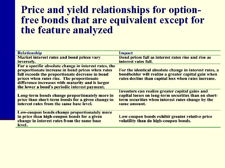 Price and yield relationships for optionfree bonds that are equivalent except for the feature