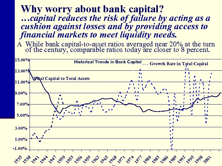 Why worry about bank capital? …capital reduces the risk of failure by acting as
