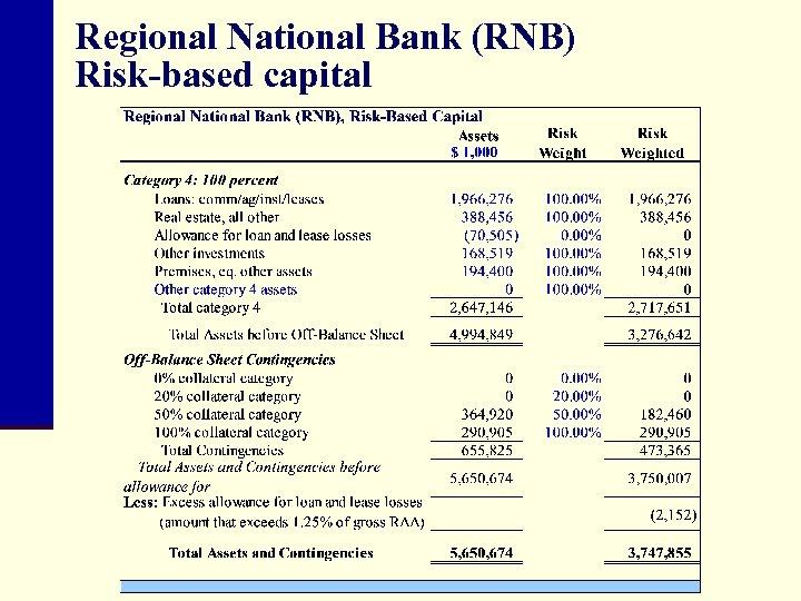 Regional National Bank (RNB) Risk-based capital