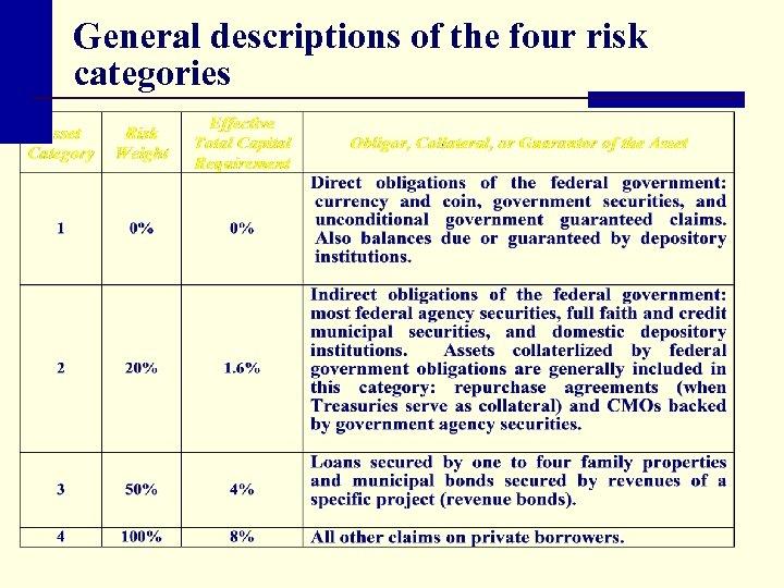General descriptions of the four risk categories