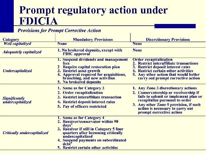 Prompt regulatory action under FDICIA
