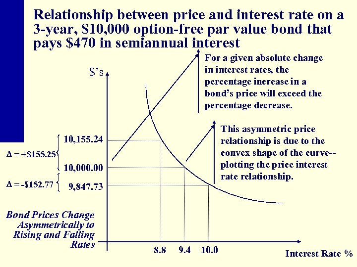 Relationship between price and interest rate on a 3 -year, $10, 000 option-free par