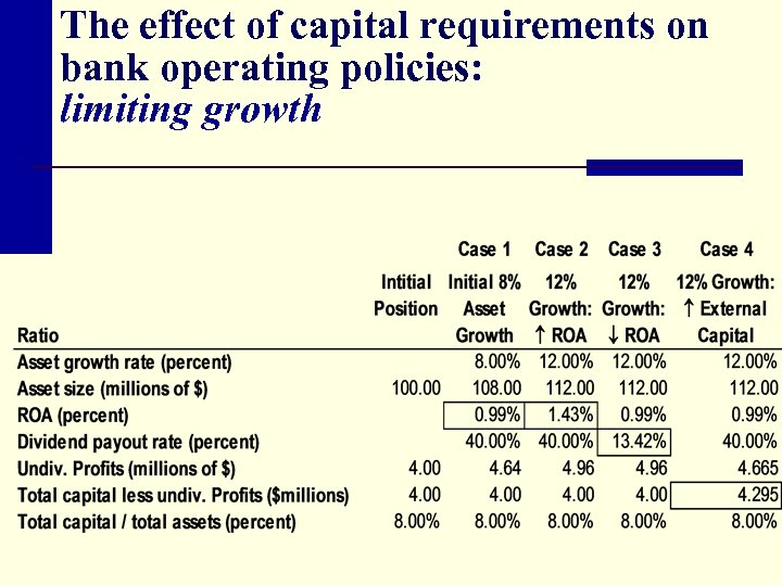 The effect of capital requirements on bank operating policies: limiting growth