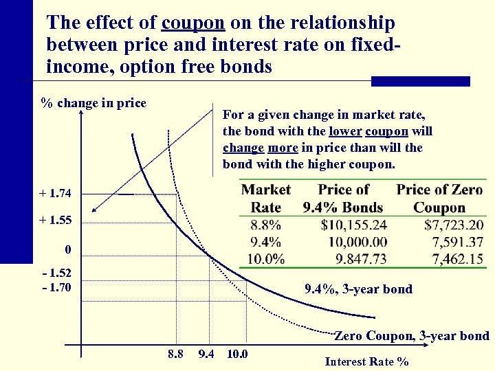The effect of coupon on the relationship between price and interest rate on fixedincome,