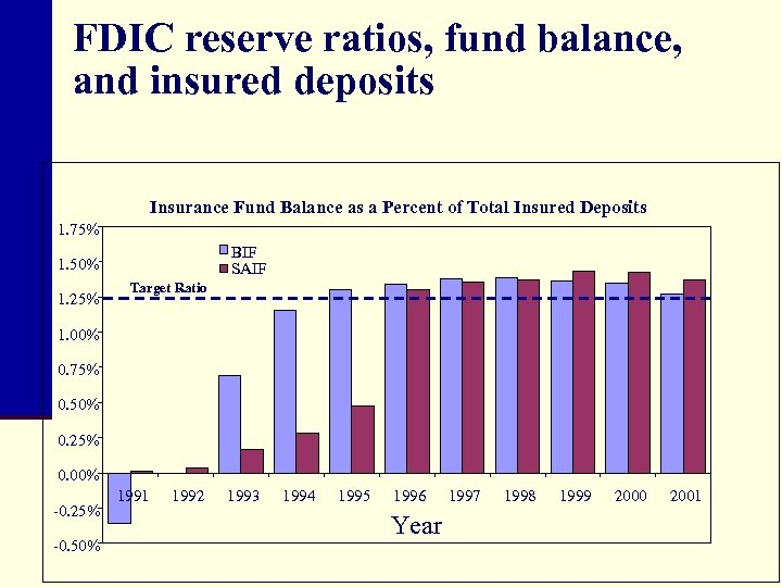 FDIC reserve ratios, fund balance, and insured deposits Insurance Fund Balance as a Percent
