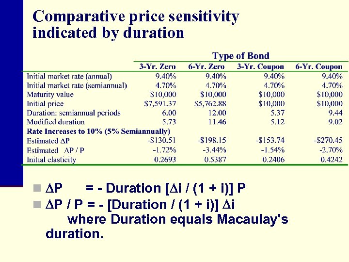 Comparative price sensitivity indicated by duration n P = - Duration [ i /