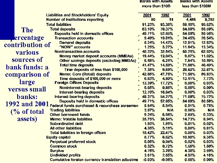 The percentage contribution of various sources of bank funds: a comparison of large versus
