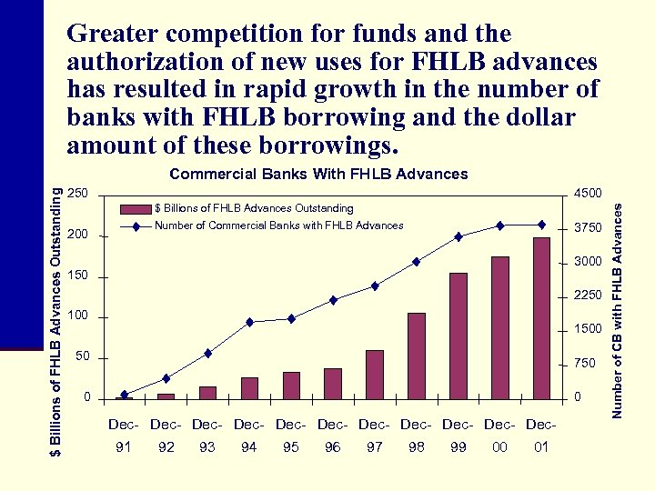 Greater competition for funds and the authorization of new uses for FHLB advances has