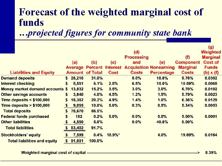 Forecast of the weighted marginal cost of funds …projected figures for community state bank