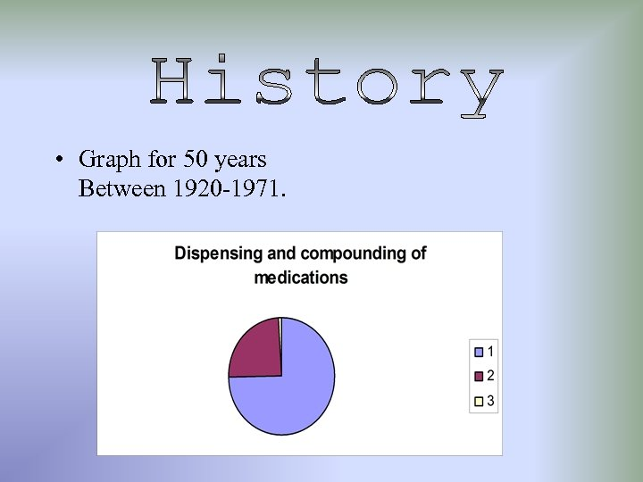 • Graph for 50 years Between 1920 -1971.