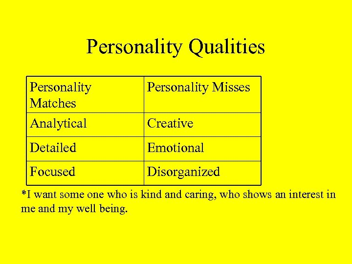 Personality Qualities Personality Matches Analytical Personality Misses Detailed Emotional Focused Disorganized Creative *I want