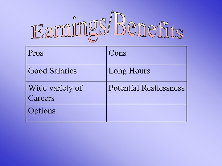 Pros Cons Good Salaries Long Hours Wide variety of Careers Options Potential Restlessness