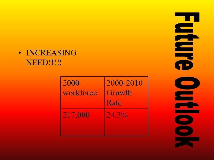 • INCREASING NEED!!!!! 2000 workforce 217, 000 2000 -2010 Growth Rate 24. 3%