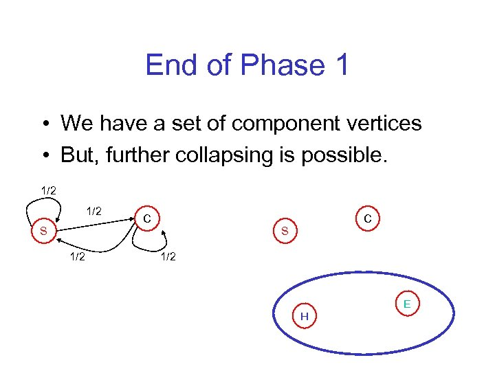 End of Phase 1 • We have a set of component vertices • But,