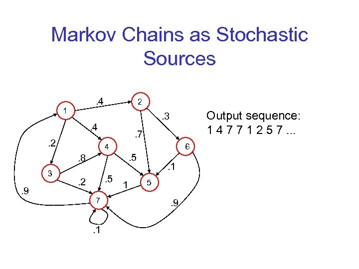 Markov Chains as Stochastic Sources. 4 1 2 . 4. 2 3 . 9