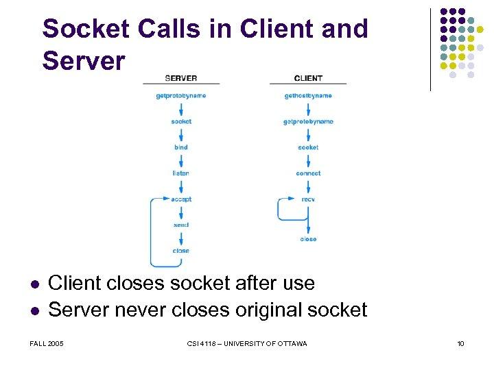 Socket Calls in Client and Server l l Client closes socket after use Server