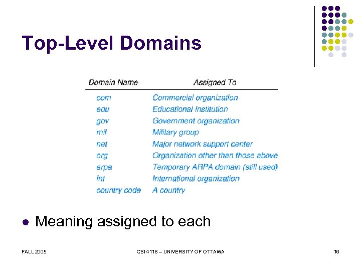 Top-Level Domains l Meaning assigned to each FALL 2005 CSI 4118 – UNIVERSITY OF