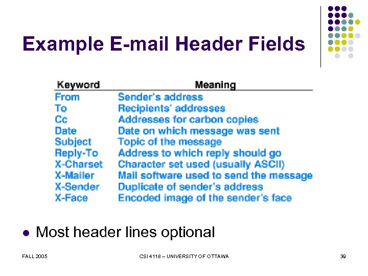 Example E-mail Header Fields l Most header lines optional FALL 2005 CSI 4118 –