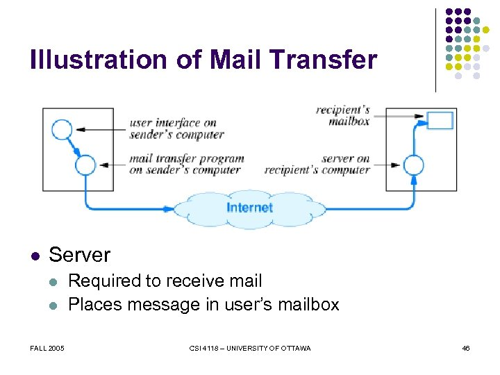 Illustration of Mail Transfer l Server l l FALL 2005 Required to receive mail