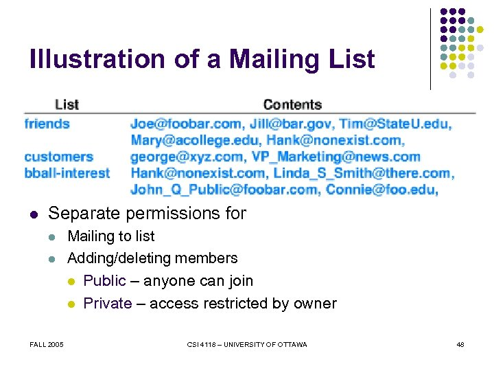 Illustration of a Mailing List l Separate permissions for l l Mailing to list