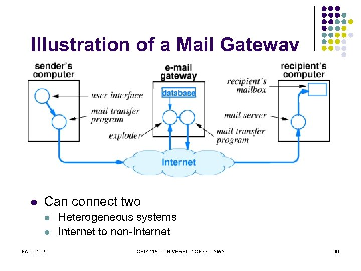 Illustration of a Mail Gateway l Can connect two l l FALL 2005 Heterogeneous