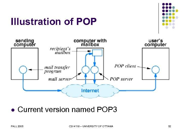 Illustration of POP l Current version named POP 3 FALL 2005 CSI 4118 –