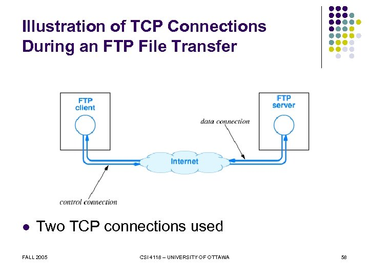 Illustration of TCP Connections During an FTP File Transfer l Two TCP connections used