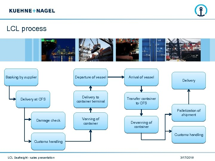 LCL process Booking by supplier Delivery at CFS Departure of vessel Arrival of vessel