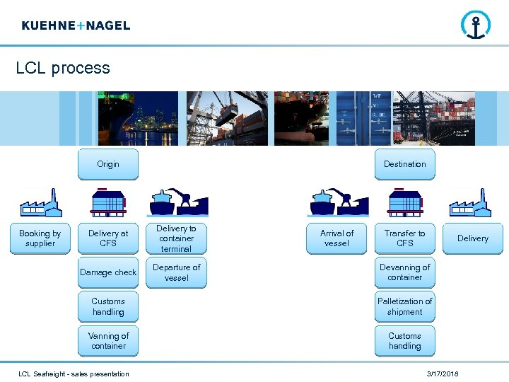 LCL process Origin Destination Delivery at CFS Delivery to container terminal Damage check Booking