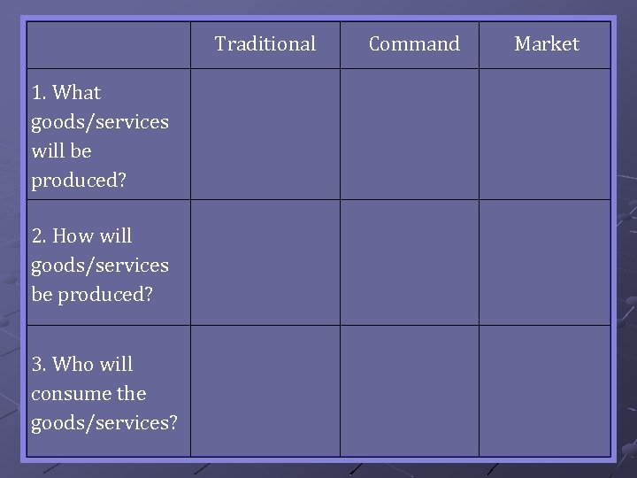 Traditional 1. What goods/services will be produced? 2. How will goods/services be produced? 3.