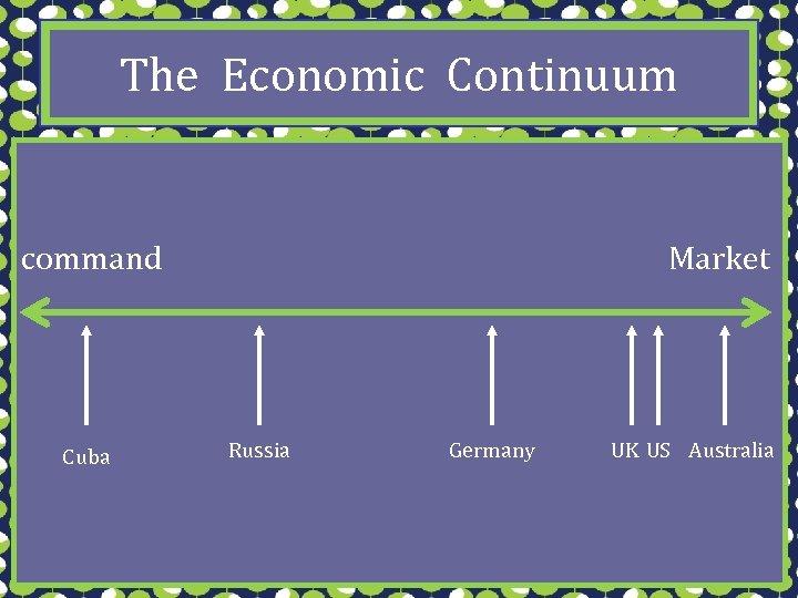 The Economic Continuum command Cuba Market Russia Germany UK US Australia