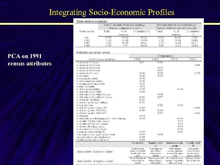 Integrating Socio-Economic Profiles PCA on 1991 census attributes