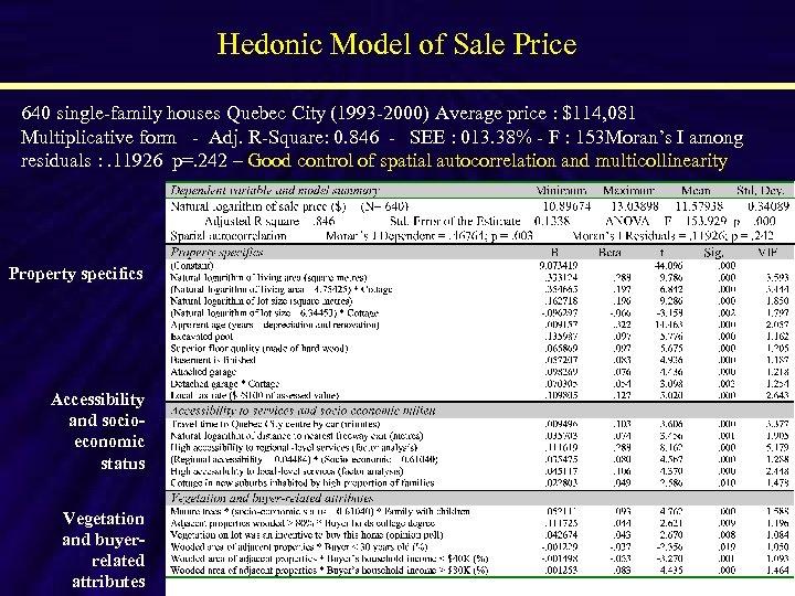 Hedonic Model of Sale Price 640 single-family houses Quebec City (1993 -2000) Average price