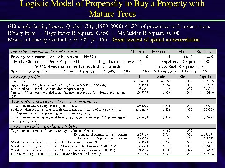 Logistic Model of Propensity to Buy a Property with Mature Trees 640 single-family houses