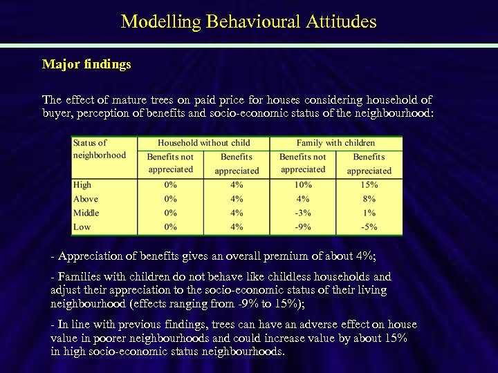 Modelling Behavioural Attitudes Major findings The effect of mature trees on paid price for
