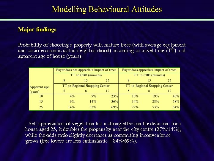 Modelling Behavioural Attitudes Major findings Probability of choosing a property with mature trees (with